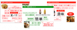 食のマーケティング調査レポート