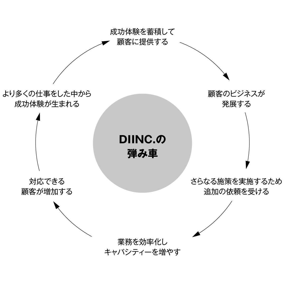 diinc.の弾み車